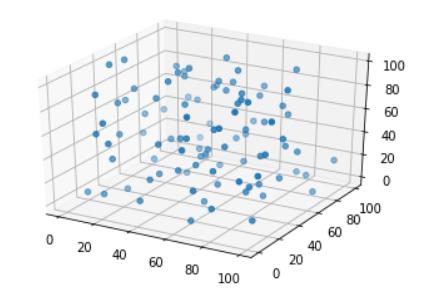 3D Scatter Graphs - My Master Designer