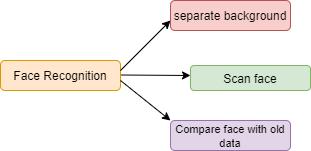 Decomposition Example Schema - My Master Designer