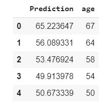 Predict and Real Data - My Master Designer